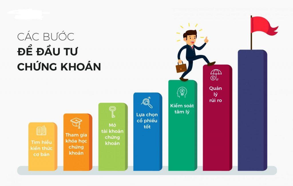 Hướng dẫn đầu tư chứng khoán - Thinhvuongtaichinh.com