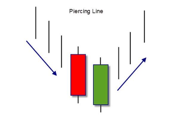 Mô hình nến Piercing line- Mô hình nến xuyên